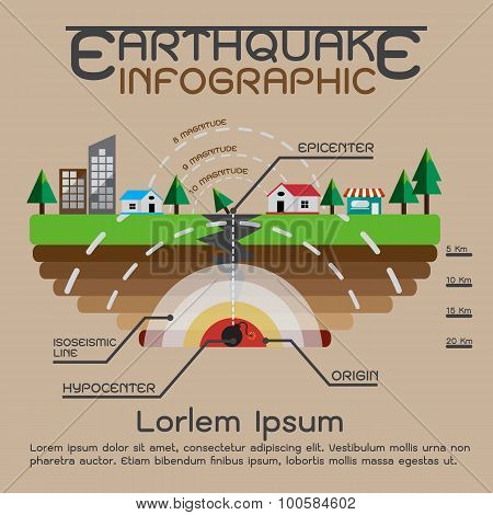 Earthquake description info graphics