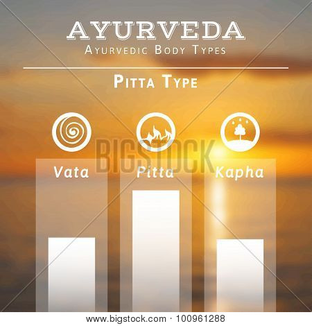 Ayurvedic body types.