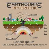 Earthquake description info graphics, Why Do Earthquakes Happen. Vector illustration poster