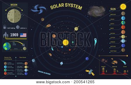Solar system or space universe infographics template. Vector flat design of galaxy planets distance, satellites and shuttle rocket, asteroid weight or meteorite and comet speed types or statistics
