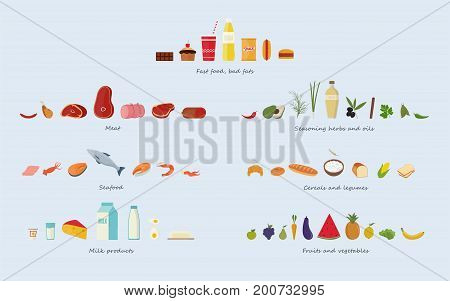 Different food groups Meat, seafood, cereals, fruits and vegetables, herbs and oils, fast food and sweets, dairy products