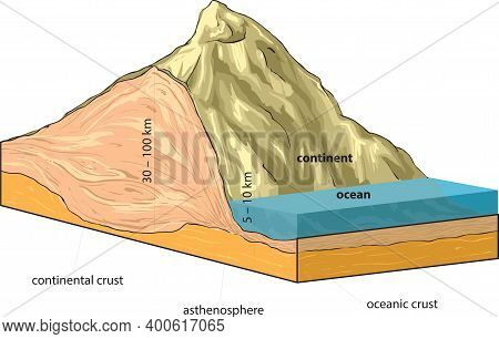 Vector Illustration Shows Continental And Oceanic Crust.