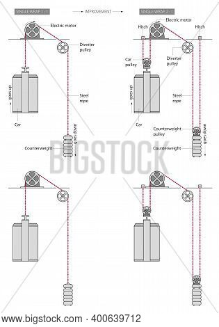 Illustration Of Basic Understanding How Does An Elevator Work - A Simplified Presentation.