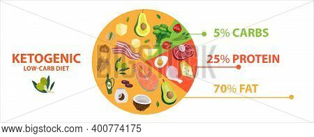 Keto Diet Food Diagram Circle Chart. Ketogenic Info Graphic Pie Of Healthy Nutrition. Vector Illustr