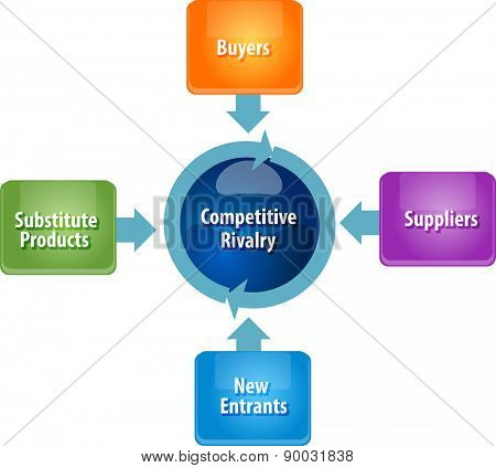 business strategy concept infographic diagram illustration of competitive rivalry five forces vector