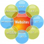 business strategy concept infographic diagram illustration of types of websites vector poster