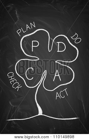Plan Do Check Act Pdca Clover