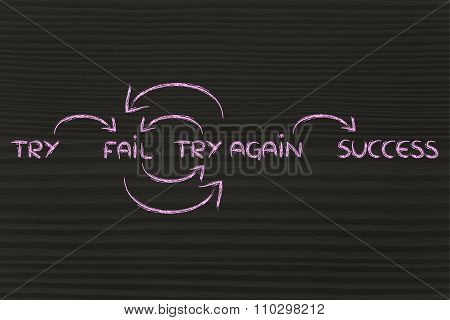 Motivational text with words: Try, Fail, Try Again, Success
