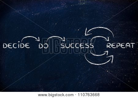 Decide, Do, Success, Repeat: Illustration With Words And Arrows
