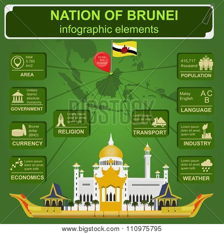 Nation of Brunei infographics, statistical data, sights. Sultan Omar Ali Saifuddin Mosque.