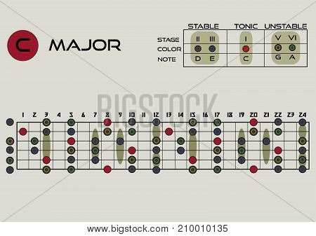 C magor pentatonic. Musical theory. tablature for improvisation. Electric guitar and acoustic guitar. Printed format Vector illustration. EPS 10.