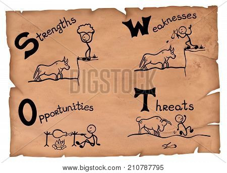 Old-fashioned illustration of a swot concept. Strengths weaknesses opportunities and threats on a parchment.
