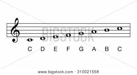 C Major Scale, Full Notes. Key Of C. Major Scale Based On C. One Of The Most Common Key Signature In