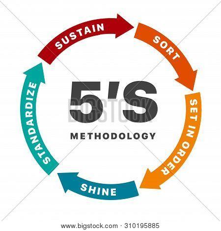 5s Methodology Management With Arrow Chart Banner. Sort. Set In Order. Shine. Standardize. Sustain.