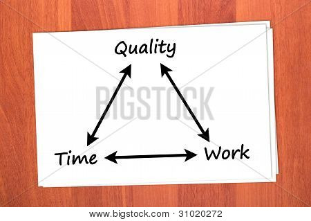 Relationship between time quality and work