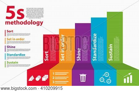 The Workplace Organization 5s Methodology Sort, Set In Order, Shine, Standardize And Sustain. 5s Wor