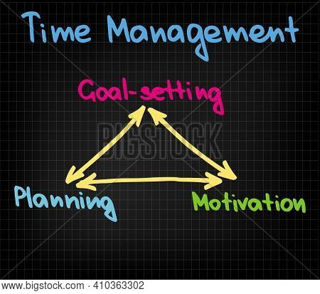 Three Elemenst Of Time Management In Chart