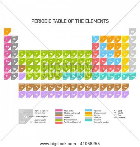 Periodic Table of the Chemical Elements. Vector.