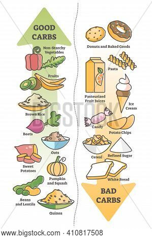 Good Carbohydrates Vs Bad Carbs As Food Example Educational Outline Diagram