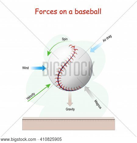 Forces Acting On A Baseball In Flight: Gravity, Wind, Velocity, Spin, Air Drag, And Magnus Force. Ve