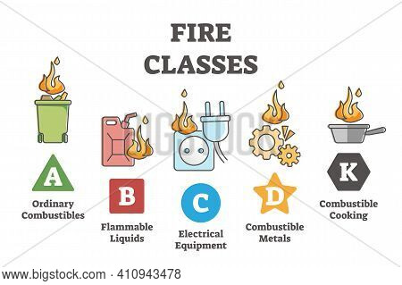 Fire Classes And Flame Classification From Source Material Outline Diagram