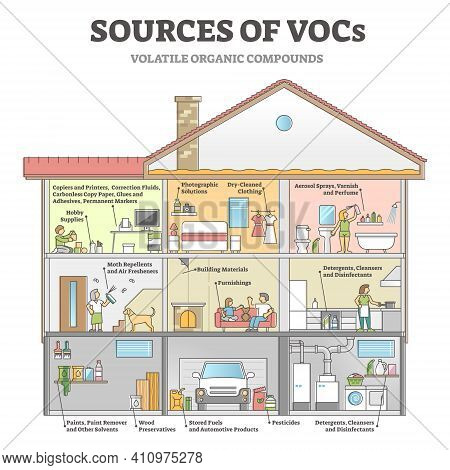 Sources Of Vocs As Indoor House With Dangerous Gases Origin Outline Diagram