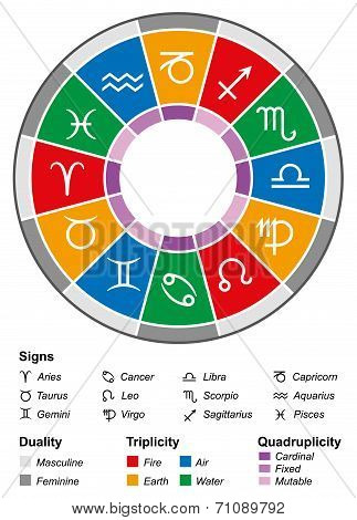 Astrology zodiac with twelve signs and the most important divisions, namely duality (energy), triplicity (elements) and quadruplicity (quality). Isolated vector illustration on white background. poster