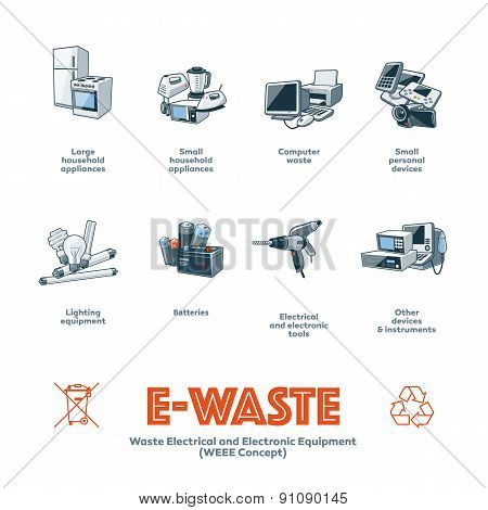 E-waste Types Categories