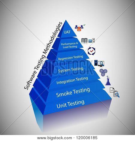 Illustration Of  Software Testing Methodology