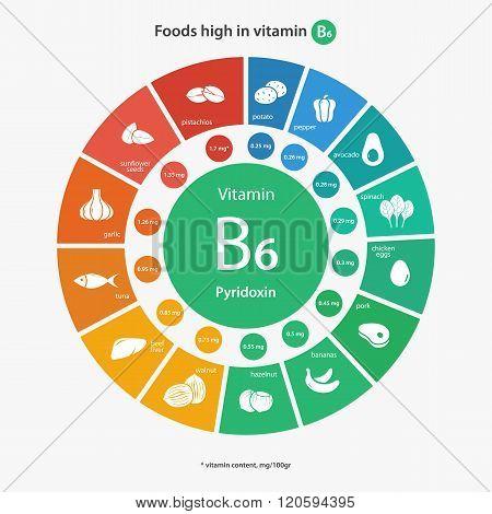 Foods high in vitamin B6
