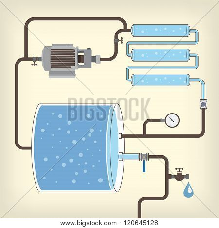 Scheme with water tank, motor, pipes. Vector