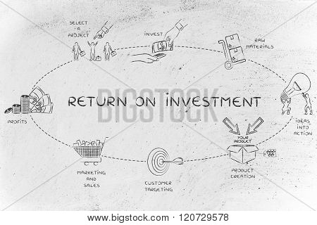 Steps For A Company To Create A Good Return On Investment
