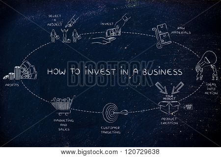 How To Invest In A Business, Elemets For A Good Roi