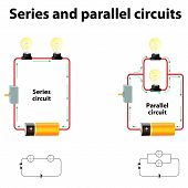 Series and parallel circuits. In series are connected along a single path so the same current flows through all of the components. Components connected in parallel are connected so the same voltage is applied to each component. poster