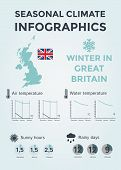 Seasonal Climate Infographics. Weather, Air and Water Temperature, Sunny Hours and Rainy Days. Winter in Great Britain. Vector Illustration EPS10 poster