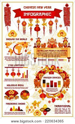 Chinese New Year infographics of diagram and traditional symbols. Vector lunar year celebration statistics on holiday food menu, dragon fireworks show, people charts on world map and lantern quantity