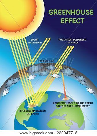 Greenhouse Effect Images Illustrations Vectors Free Bigstock