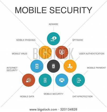 mobile security Infographic 10 steps concept.mobile phishing, spyware, internet security, data protection icons poster