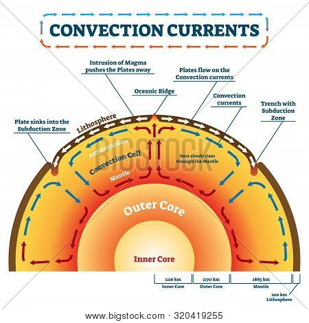 Convection Currents Vector Illustration. Labeled Educational Process Scheme. Geology Land Movement A
