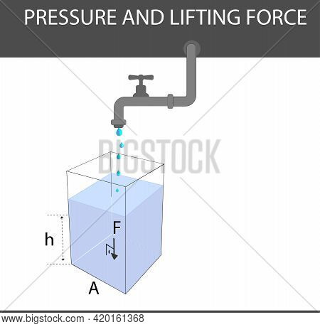 Physics. Pressure And Lifting Force. Pressure Of Stagnant Liquids. Pressure Of Water. Containers Fil