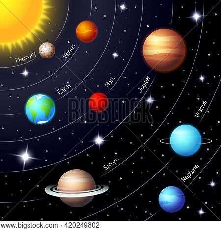 Colorful Vector Solar System Showing The Positions And Orbits Of The Sun  Earth  Mars  Mercury  Jupi