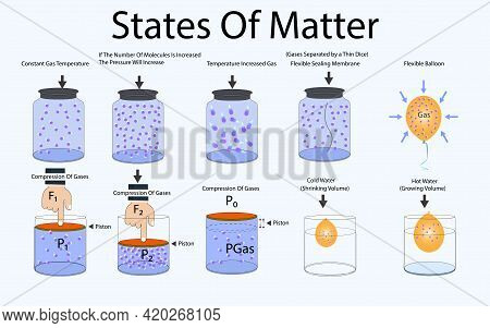 Physics. States Of Matter. Compression Of Gases. Lifting Force. Pressure Of Gases. Two Different Gas
