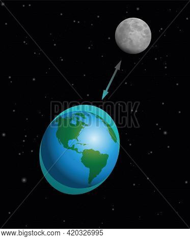 High And Low Tide, Rise And Fall Of Sea Levels On Planet Earth Caused By Gravitational Forces Exerte