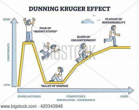 Dunning Kruger Effect As Psychological Confidence Bias Curved Outline Diagram. Behavior Phenomenon E