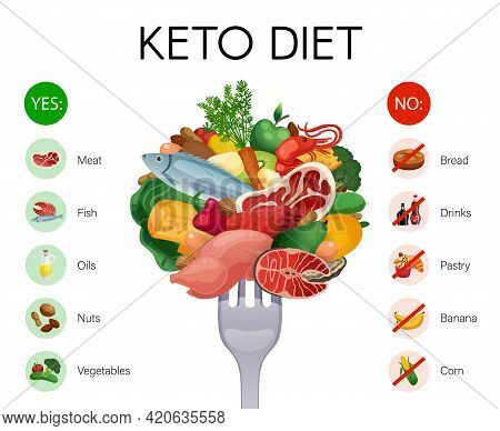 Realistic Infographics With Allowed And Prohibited Products On Keto Diet Isolated Vector Illustratio