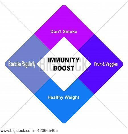 Diagram Concept With Immunity Boost Text And Keywords. Eps 10 Isolated On White Background