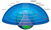 Vector illustration of main layers of Earth's atmosphere. poster