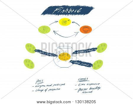 Sketched fishbowl discussion principle on white background