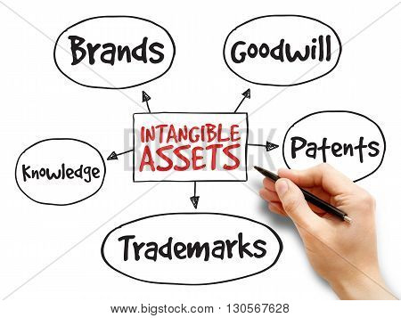 Intangible assets types strategy mind map business concept poster