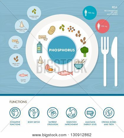 Phosphorus mineral nutrition infographic with medical and food icons: diet healthy food and well being concept